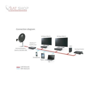 Inverto Multibox IDL-400s Sat>IP Umsetzer (4 fach Multi-Screen-/Airscreen-Server)