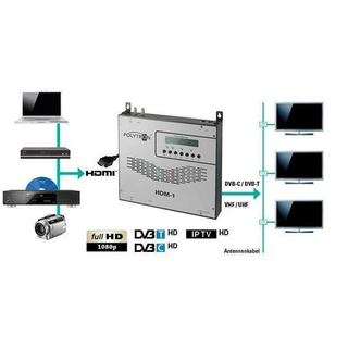 POLYTRON HDM-1 C HDMI-Modulator in DVB-C/IP-Stream