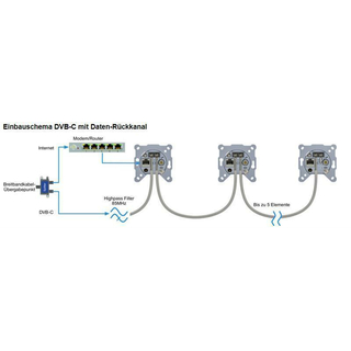 Digital Devices PoLiCoax 500 - PowerLine Coax für DVB-C (Erweiterung 2 Dosen)