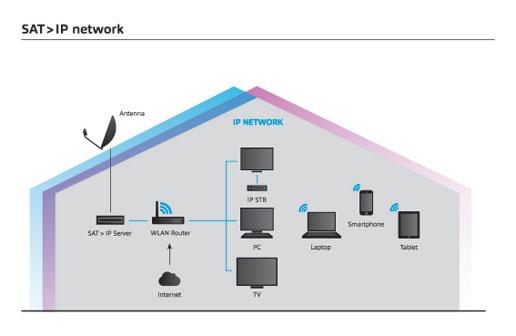 SAT>IP.. TV via Netzwerk (LAN/W-LAN/D-LAN)